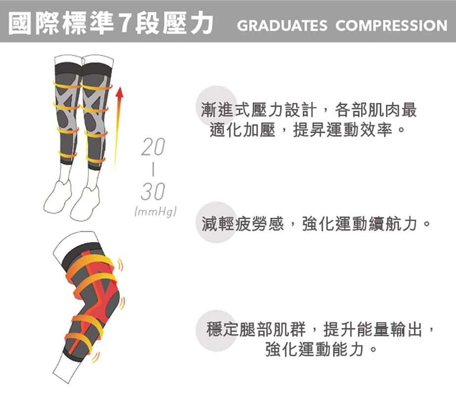 【sNug直營-運動壓縮全腿套(止滑款)】腿套/護膝/束腿/馬拉松/護具/護腿